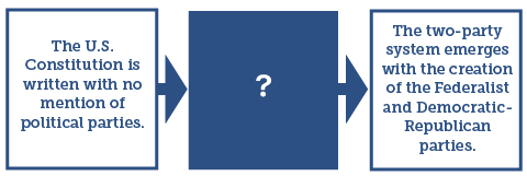 political party Quizzes & Trivia